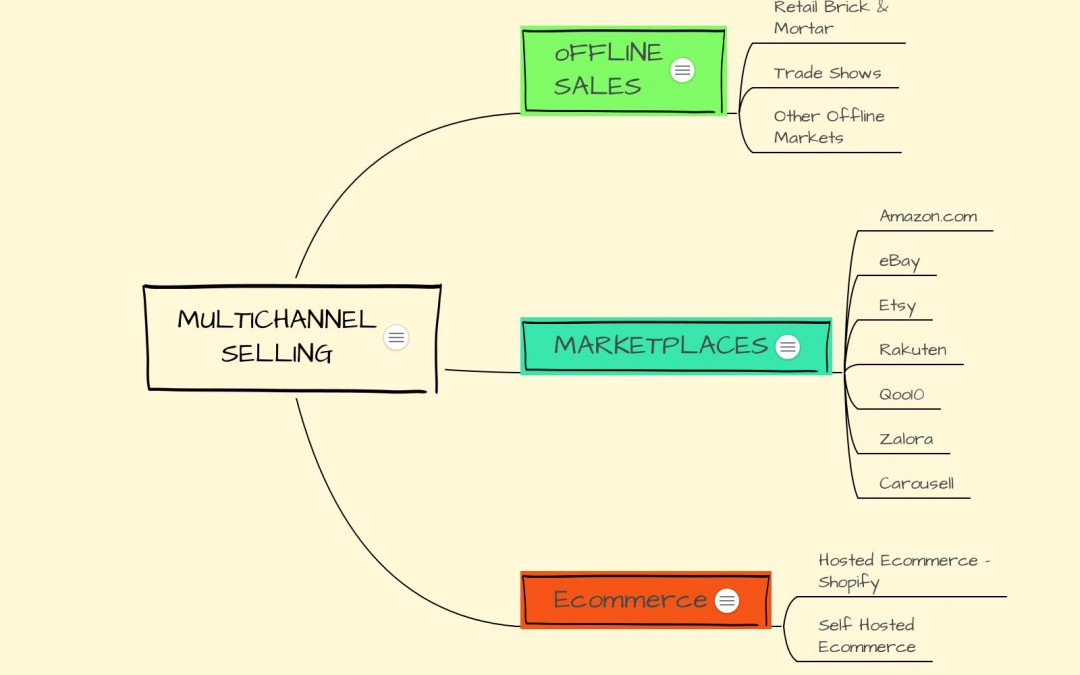 What Is Ecommerce Multichannel Selling Model?